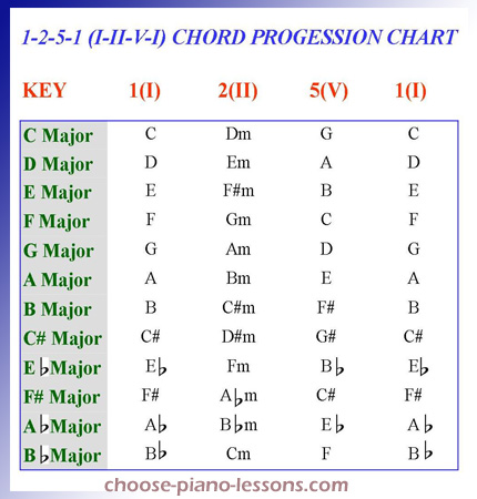 How to Play the 1-2-5-1 Chord Progression on your Piano