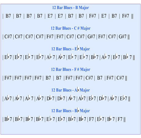 Piano 12 piano chords : Playing 12 Bar Blues On Your Piano