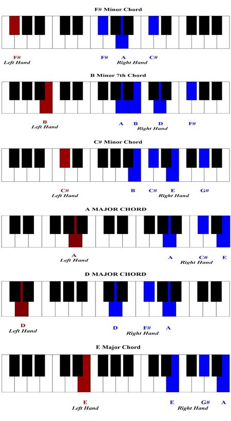 Awesome God Piano Tutorial u2013 Basic Piano Chords Lesson
