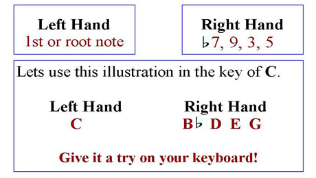 Piano piano chords for someone like you with letters : Playing Ninth Chords on the Piano