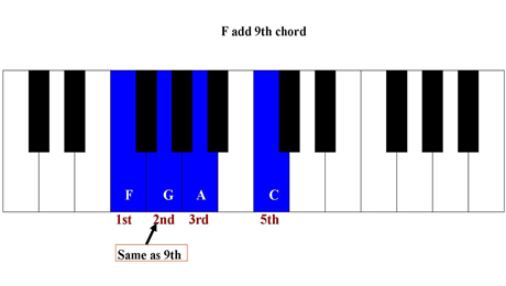 Piano piano chords a major : Playing Ninth Chords on the Piano