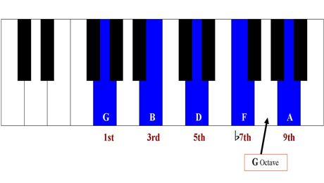 Piano ninth chords piano : Playing Ninth Chords on the Piano