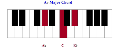 D Flat Major Chord Piano more about piano chords