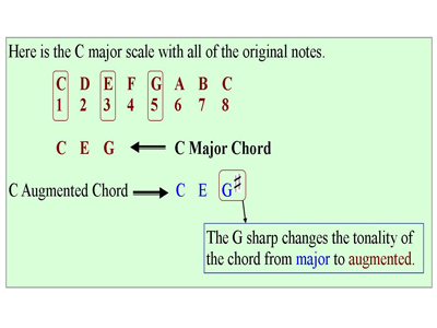 All I Need Is You Piano Chords Choice Image Chord Chart Guitar