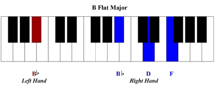 B Flat Chord Piano You Raise Me Up Piano ...