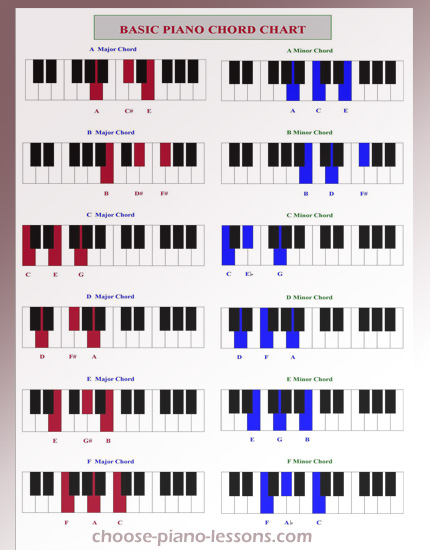 Piano u00bb Piano Chords Poster - Music Sheets, Tablature, Chords and Lyrics