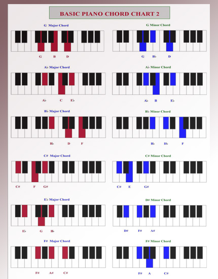 Gallery For u0026gt; Piano Chord Chart Pdf