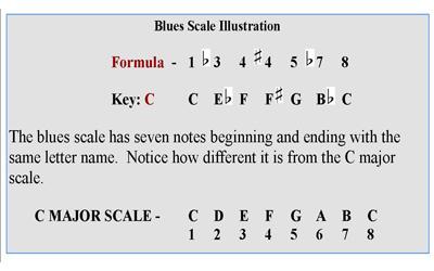 Blues piano lesson 5 7.2