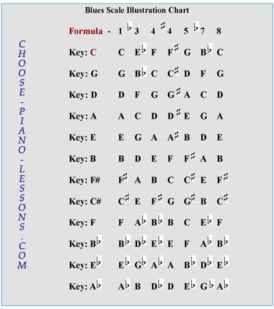 Piano piano chords practice : Piano Blues Scale Lesson for Keyboard Players