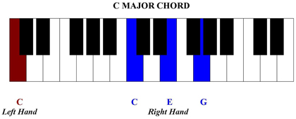 how to play c major chord on piano