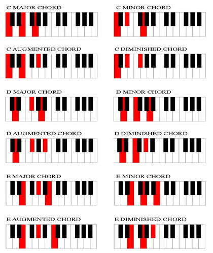 Piano piano chords in a minor : Chord Chart for Piano Players