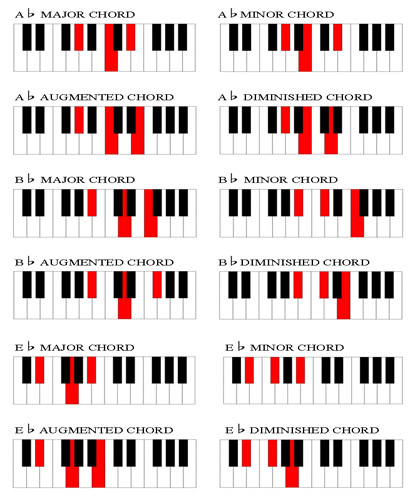 Piano rb piano chords : Chord Chart for Piano Players