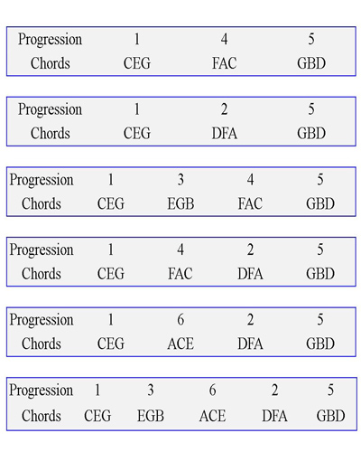 Piano piano chords list : Chord Progression Lesson for Piano Players