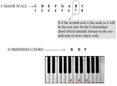 Diminished chord theory for beginner piano players