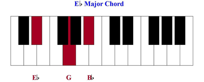 D Flat Major Chord Piano You Raise Me Up...