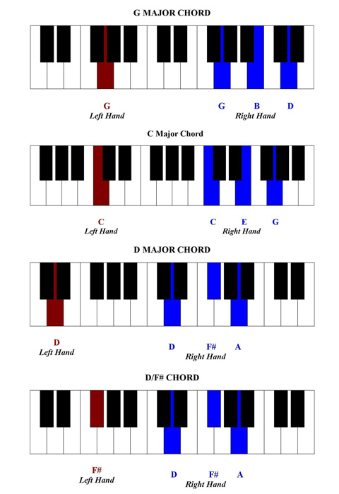 Piano : piano chords guide for beginners Piano Chords Guide at Piano Chordsu201a Piano Chords Guide ...