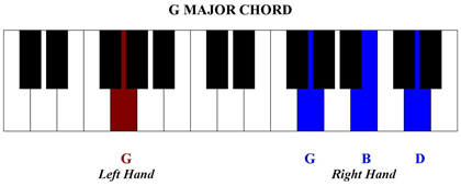 Click here to leave How to G Major Chord Piano