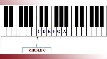 Excellent Using C Major Scale To Play Simple Piano Melodies Wiring 101 Ferenstreekradiomeanderfmnl