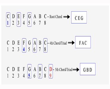 major-chord-illustration3.jpg