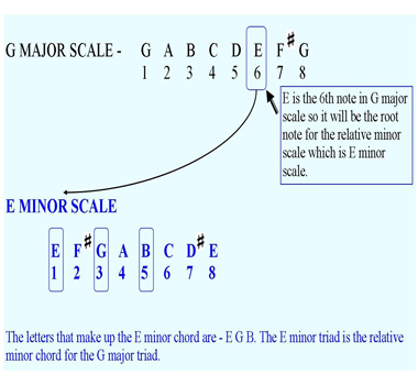 Minor Chords Basic Piano Chords For Beginners