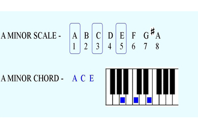 Piano piano chords in a minor : Minor Chords | Basic Piano Chords for Beginners