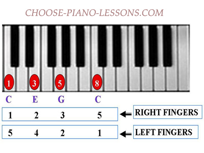 Piano Exercises For Beginners Develop Your Piano Playing Skills