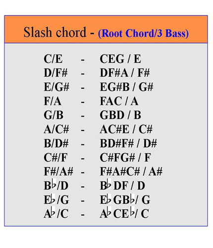 Piano learn piano chords beginner : Playing Slash Chords on the Piano