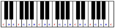 piano keys letters letters of the piano 13111 | white key full 2