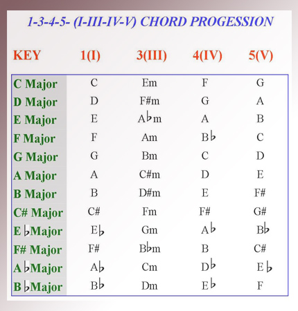 Chord Piano Lessons - Playing the 1 3 4 5 Chord Progression