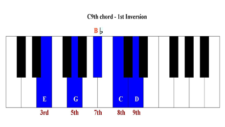 Piano : understanding piano chords Understanding Piano along with ...