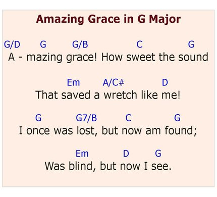 Piano piano chords in the key of g : How to Play Amazing Grace on the Piano
