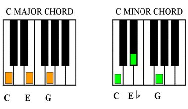 Minor Chords | Basic Piano Chords for Beginners