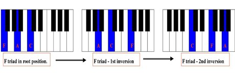 chord inversions – learn how to invert piano chords and play them on the  piano