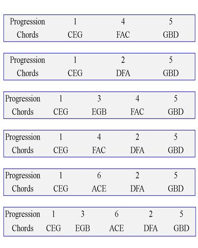 Piano piano chords exercises : Chord Progression Lesson for Piano Players