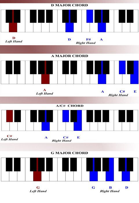 how to read piano chords for beginners