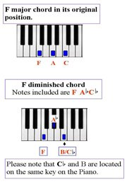 B Flat Diminished Triad Diminished chord theor...