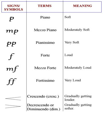 Image Result For Basic Music Theory Lessons