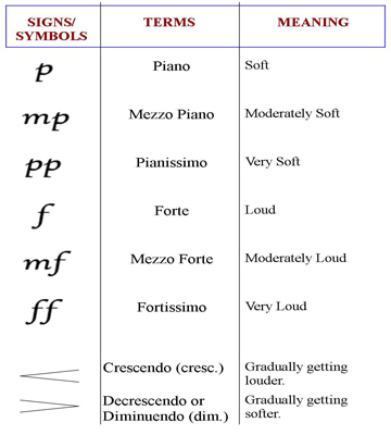 Basic Musical Symbols Used By Piano Players