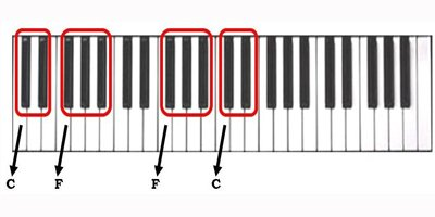 The Letters Of Piano Keys