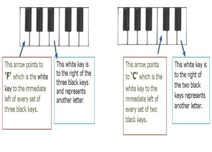 Letters of the Piano Keys