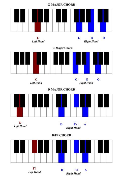 Free Piano Lessons | Gospel Piano Tutorial