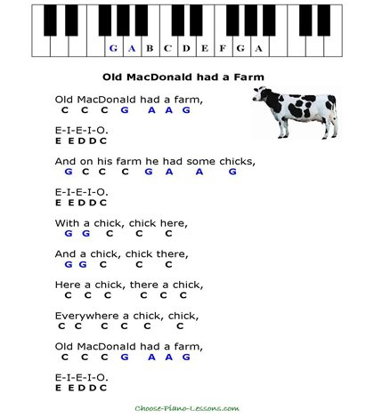 Piano piano chords melody : Simple Kids Songs for Beginner Piano Players