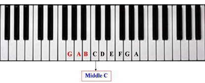 You should pay close attention to the piano keyboard diagram given